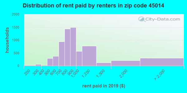45014 rent paid by renters