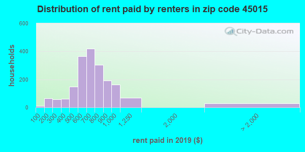 45015 rent paid by renters