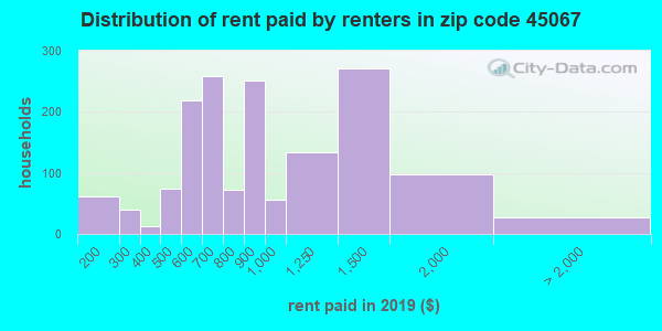 45067 rent paid by renters
