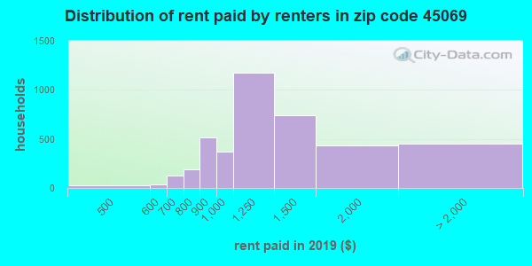45069 rent paid by renters