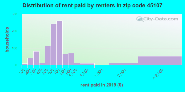 45107 rent paid by renters