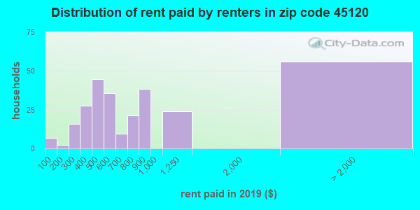 45120 rent paid by renters