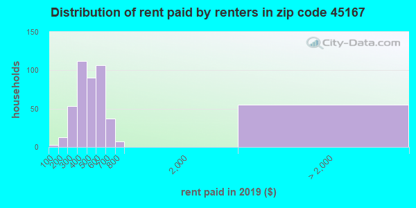45167 rent paid by renters
