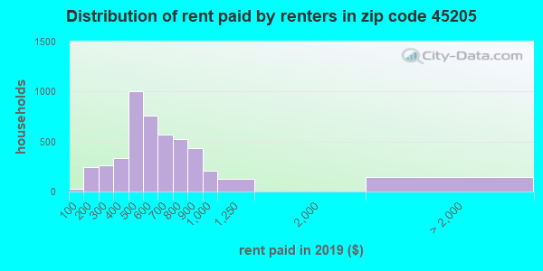 45205 rent paid by renters