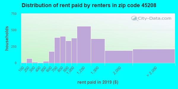 45208 rent paid by renters