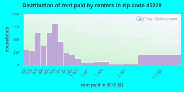 45229 rent paid by renters