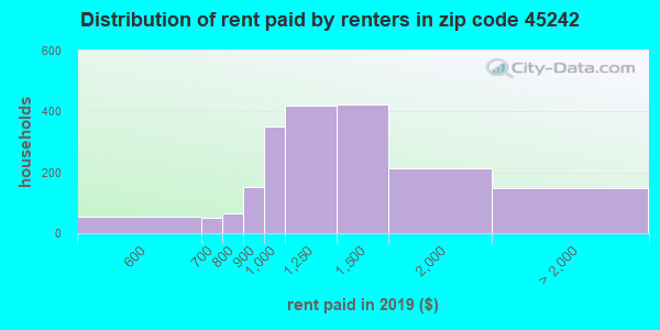 45242 rent paid by renters