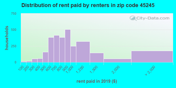 Rent paid by renters in 2016 in zip code 45245