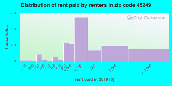 45249 rent paid by renters