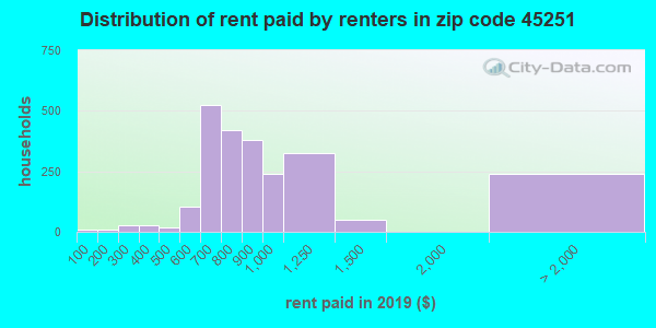 45251 rent paid by renters
