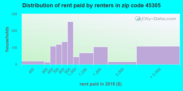 45305 rent paid by renters