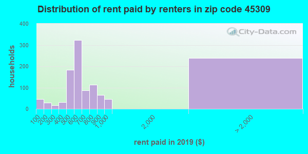 45309 rent paid by renters