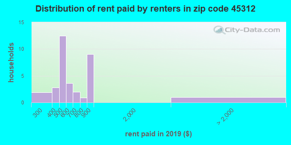 45312 rent paid by renters