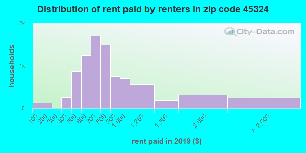 45324 rent paid by renters