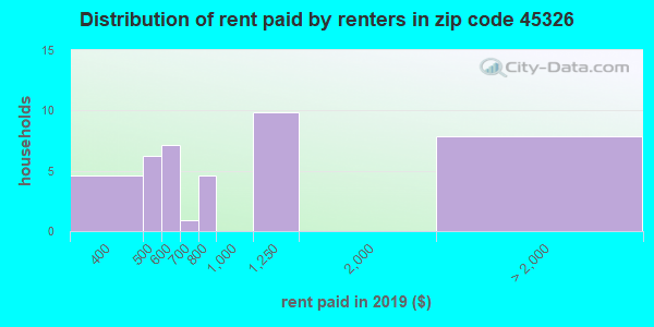 45326 rent paid by renters