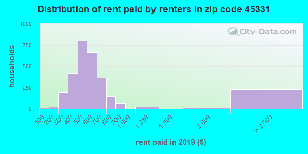 45331 rent paid by renters