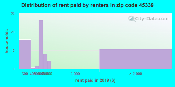 45339 rent paid by renters