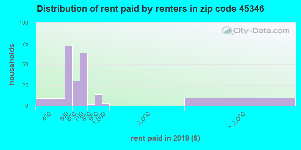 45346 rent paid by renters