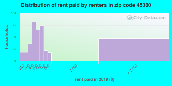 45380 rent paid by renters