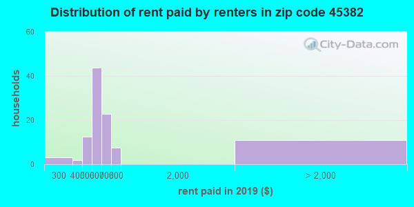 45382 rent paid by renters