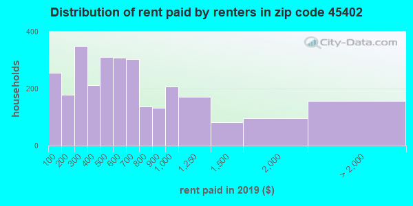 45402 rent paid by renters