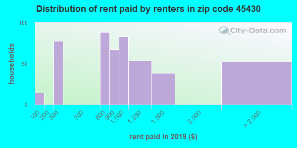 45430 rent paid by renters