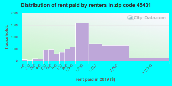 45431 rent paid by renters