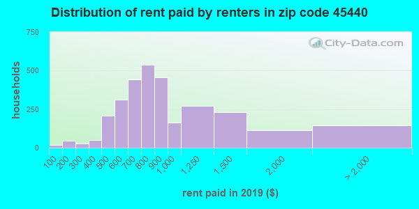 45440 rent paid by renters