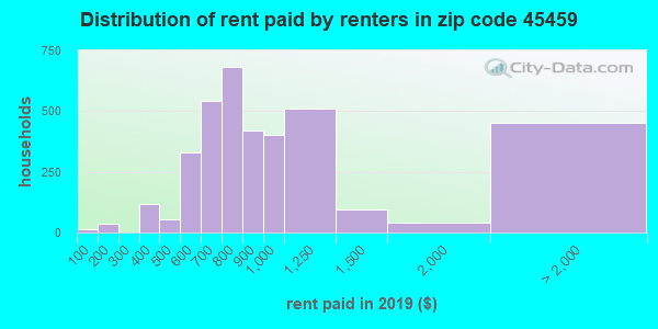 45459 rent paid by renters