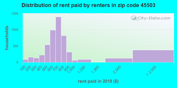 45503 rent paid by renters