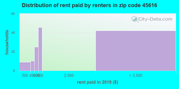 45616 rent paid by renters