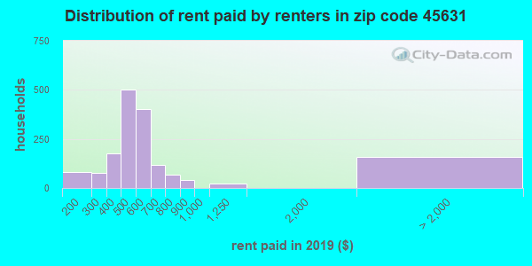45631 rent paid by renters