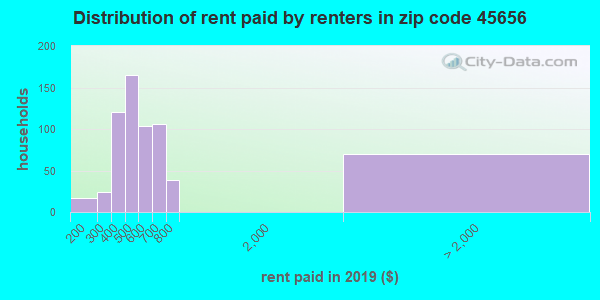 45656 rent paid by renters