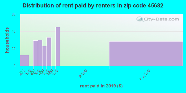 45682 rent paid by renters