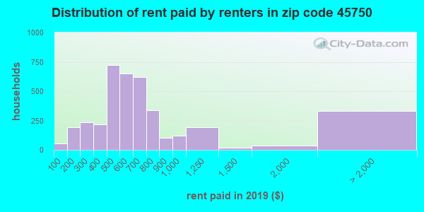 45750 rent paid by renters