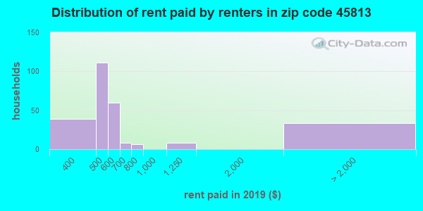45813 rent paid by renters