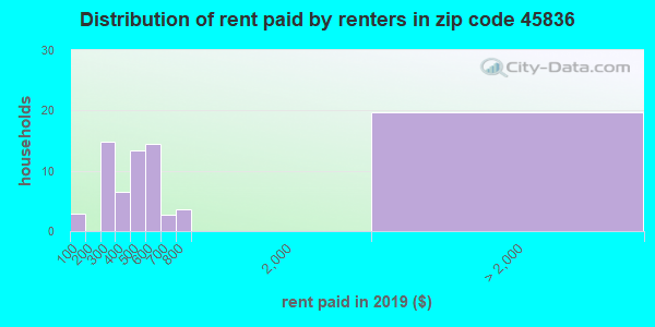 45836 rent paid by renters