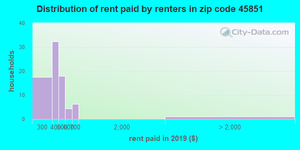 45851 rent paid by renters