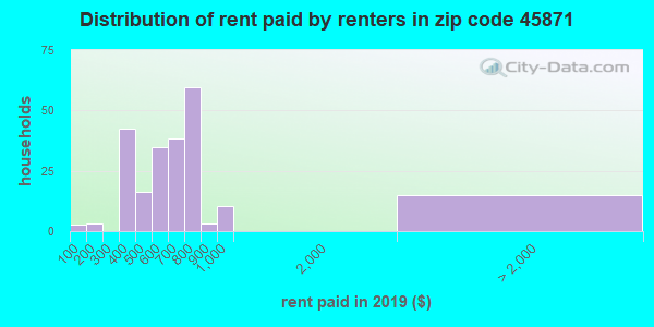 45871 rent paid by renters