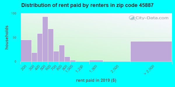 Rent paid by renters in 2013 in zip code 45887
