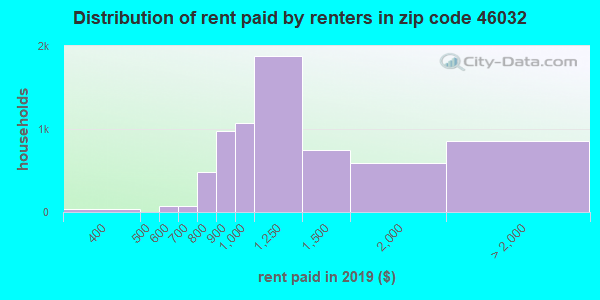 46032 rent paid by renters