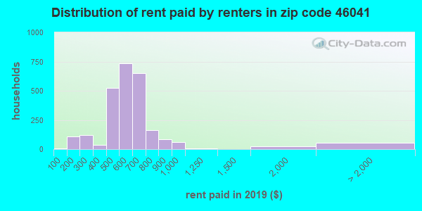 46041 rent paid by renters