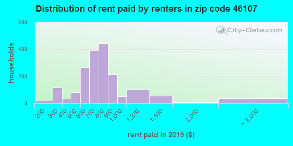46107 rent paid by renters