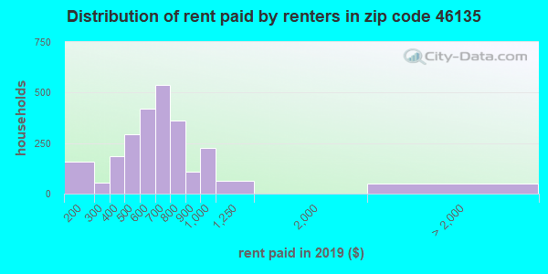 46135 rent paid by renters
