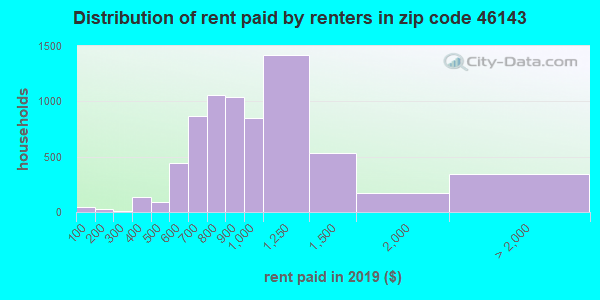 46143 rent paid by renters