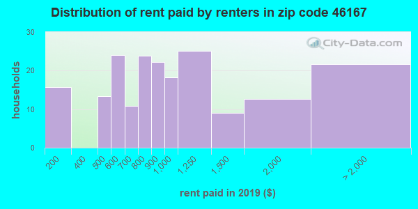 46167 rent paid by renters