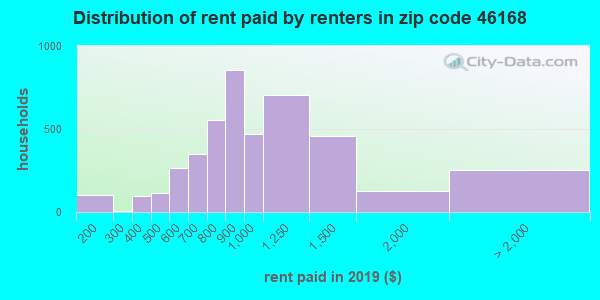 46168 rent paid by renters