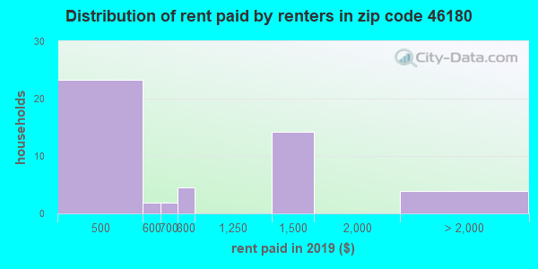 46180 rent paid by renters