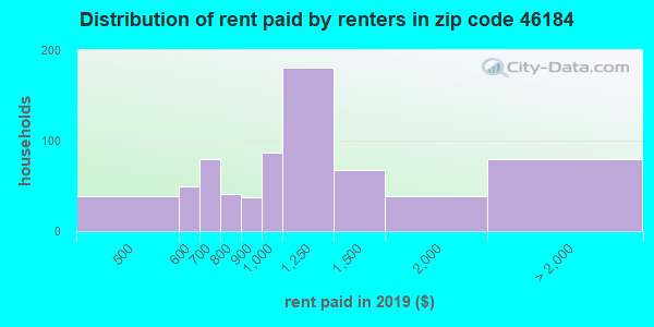 46184 rent paid by renters