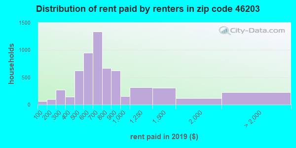 46203 rent paid by renters